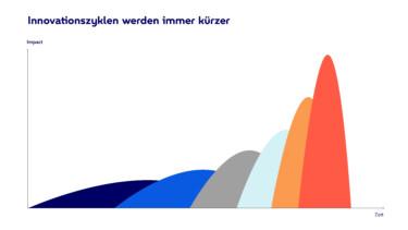 Infografik zu immer kürzeren Innovationszyklen