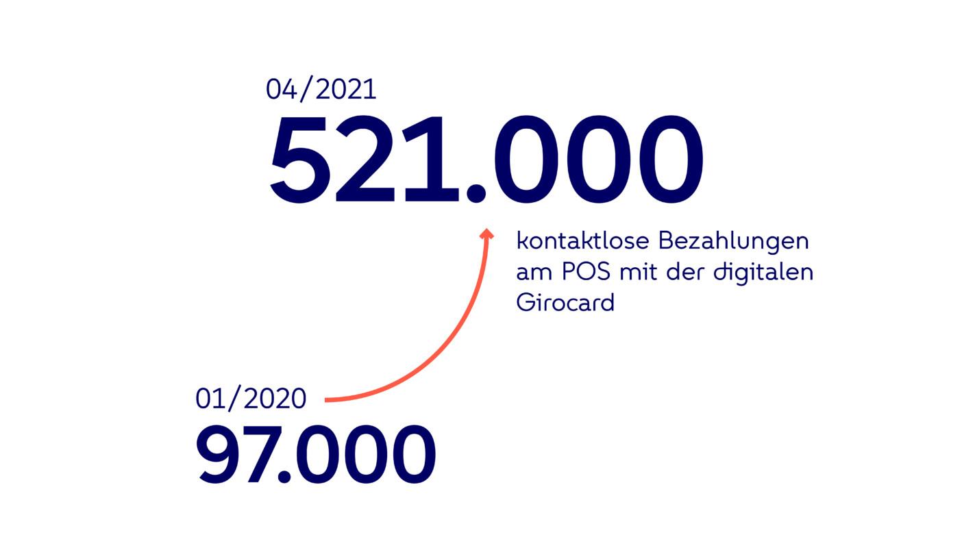 Infografik zu bargeldlosem Beazhlen