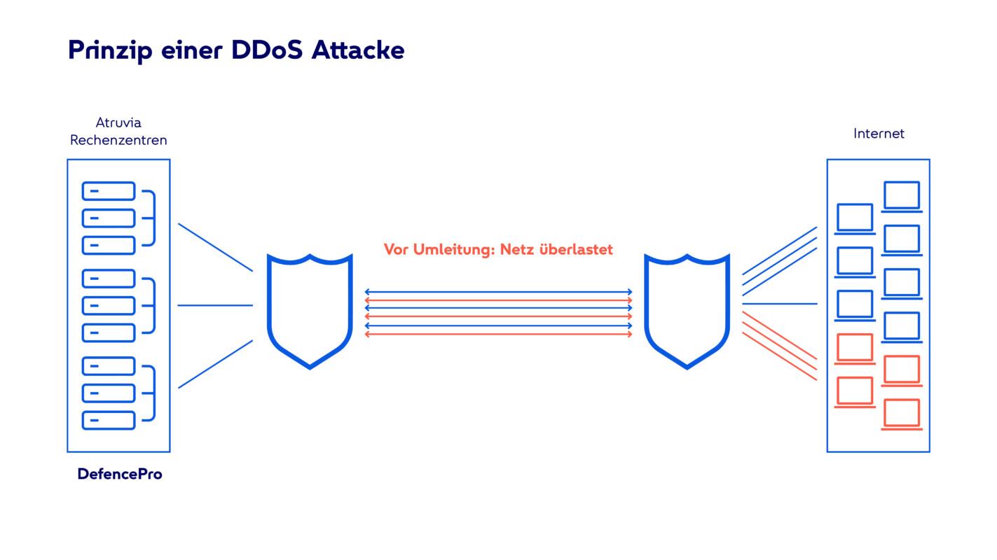 Infografik zur Funktionsweise einer DDoS Attacke