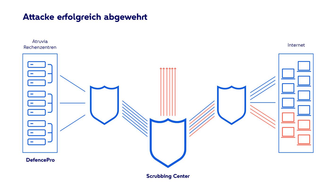 Infografik zur erfolgreichen Abwehr einer DDoS-Attacke